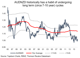 Aud Nzd Chart Investing Aussie Kiwi Mispricing Ishares Australian Dollar Etf