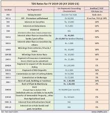 Tds Applicability Chart Latest Tds Rates Fy 2019 20 Revised Tds Rate Chart Ay 2020 21
