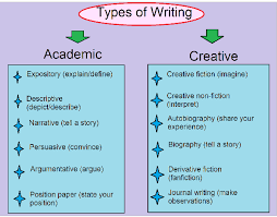types of writing learn about the variety choose your own style