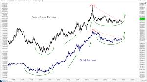 Swiss Franc Futures Point To Higher Gold Prices All Star