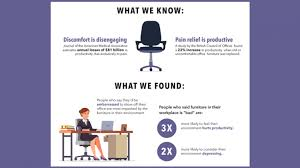 Image Low Cost The Link Between Office Design And Productivity Commerce Office Furniture The Real Cost Of Lousy Office Desk Chairs infographic Small