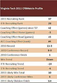 Hokies Depth Chart Virginia Tech Hokies The College Football Matrix