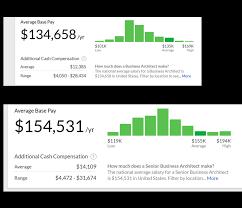 business architect salaries