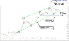 Canopy Stock Chart Cgc Stock Price Analysis Chart Annotation For Traders