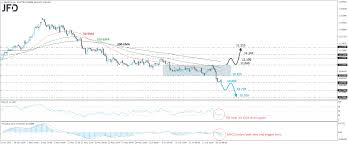 Nok To Gbp Chart Gbp Nok Re Enters A Downtrend Mode Technical Analysis