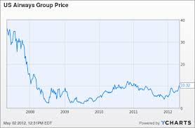 Amr Stock Chart Ceo Doug Parker Owns Loads Of Us Airways Stock As Happy To
