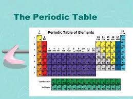 The Periodic Table 1. Can you name them all? Element song. - ppt ...