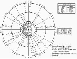 Soulmate Composite Chart Pemo Theodore Unravelling The Mysteries Of Love Through