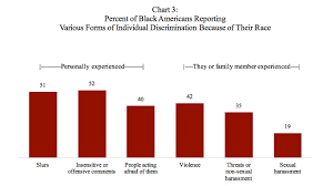 America Race Chart Poll Finds At Least Half Of Black Americans Say They Have