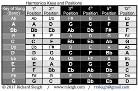Harmonica Key Chart Www Bedowntowndaytona Com