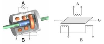 linear variable displacement transducers basic lvdt diagrams principle of rotary variable differential transformer