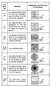 10 Rational Machining Drawing Symbols