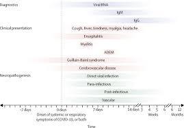 neurological ociations of covid 19
