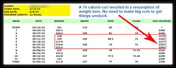 small calorie decrease