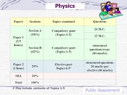 nss physics public assessment ppt video online 3 physics public assessment papers sections topics examined questions