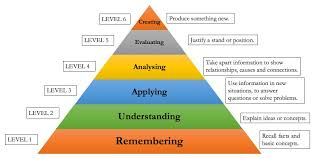Bloom Taxonomy Of Learning Chart Applying Blooms Taxonomy To The Classroom Technology For