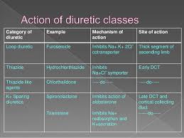 Diuretics In Hypertension 2015 By Dr Abhishek Rathore