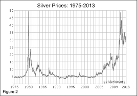 Two Year Silver Chart As Shortages In Silver Continue To Escalate A Reversion To