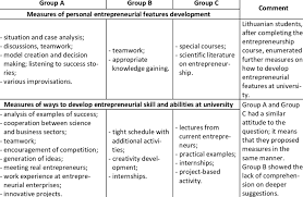 Development Of Entrepreneurial Skills And Abilities At