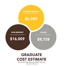 University Of Utah Scholarship Chart Cost Of Attendance Scholarships Financial Aid