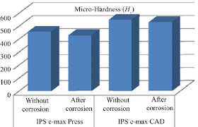 Emax Cad Firing Chart Comparison Between The Micro Hardness Of The Tested Ceramics