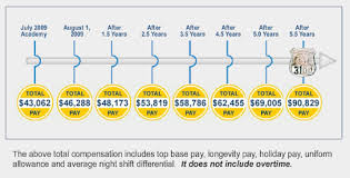 Nypd Salary 2016 Chart Nypd Officers Can Make 6 Figures Salary After 5 5 Years Plus
