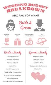 Who Pays For What In A Wedding Wedding Wedding Budget