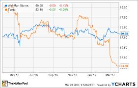 Better Buy Wal Mart Stores Inc Vs Target The Motley Fool