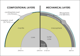 inner core composition thickness and state of matter. earthstructure-layers inner core composition thickness and state of matter