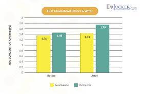Optimal Ketosis Chart High Cholesterol On A Ketogenic Diet Drjockers Com