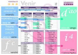 Querer Verb Chart Spanish Verb Charts Roger Keays