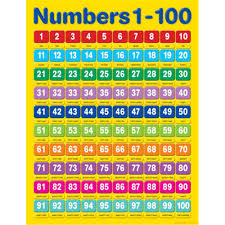 Image Of Number Chart 1 100 Chart Numbers 1 100