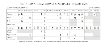 Over the phone or military radio). Phonetics And Phonology