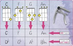 Ukulology Ukulele Keys Free Capo Chord Chart Pdf Download