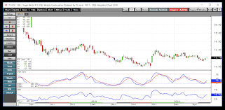 Sugar 11 Price Chart Is Sugar Going To Surprise On The Upside Teucrium