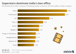 Box Office India Full Chart Chart Superstars Dominate Indias Box Office Statista