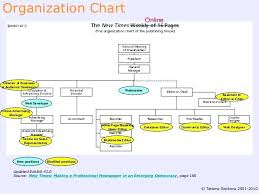 Family Tree Chart Online Draw Organization Chart Online Free Appinstructorco 4475638974