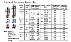 Next Generation Implant Removal Kit Upgrade Package