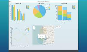 Sapui5 Pie Chart Example A Journey Towards Openui5 Charts Sap Blogs