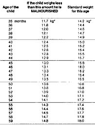 Handout 8b Weight For Height Stature For Both Boys And Girls
