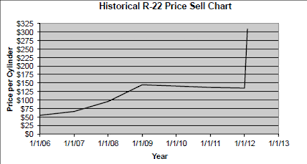 R22 Price Chart R22 Price Chart Currency Exchange Rates