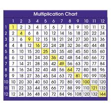 North Star Teacher Resource Adhesive Multiplication Chart Desk Prompts 6 Packs Of 36