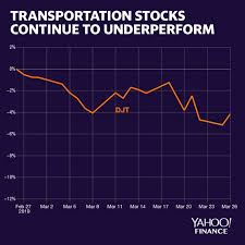 These 3 Charts Hint That The Economic Recovery Could Be Fading