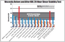 Viscosity Cup Comparison Chart Viscosity Index Chart Pdf Bedowntowndaytona Com