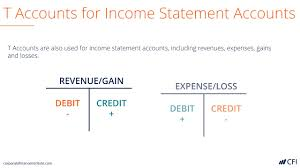 Accounting T Chart Practice T Accounts A Guide To Understanding T Accounts With Examples