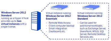 Windows Server 2012 Vs 2012 R2 Comparison Chart Windows 2012 Server Foundation Essential Standard