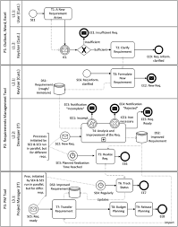 deriving requirements from bpmn models