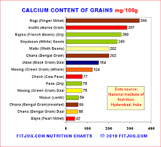 nutritional value table showing best foods with calcium