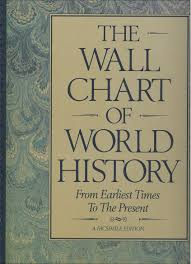 The Wall Chart Of World History Poster The Wall Chart Of World History From Earliest Times To The