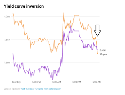 2 Year Treasury Rate Chart Key Yield Curve Inverts As 2 Year Yield Tops 10 Year